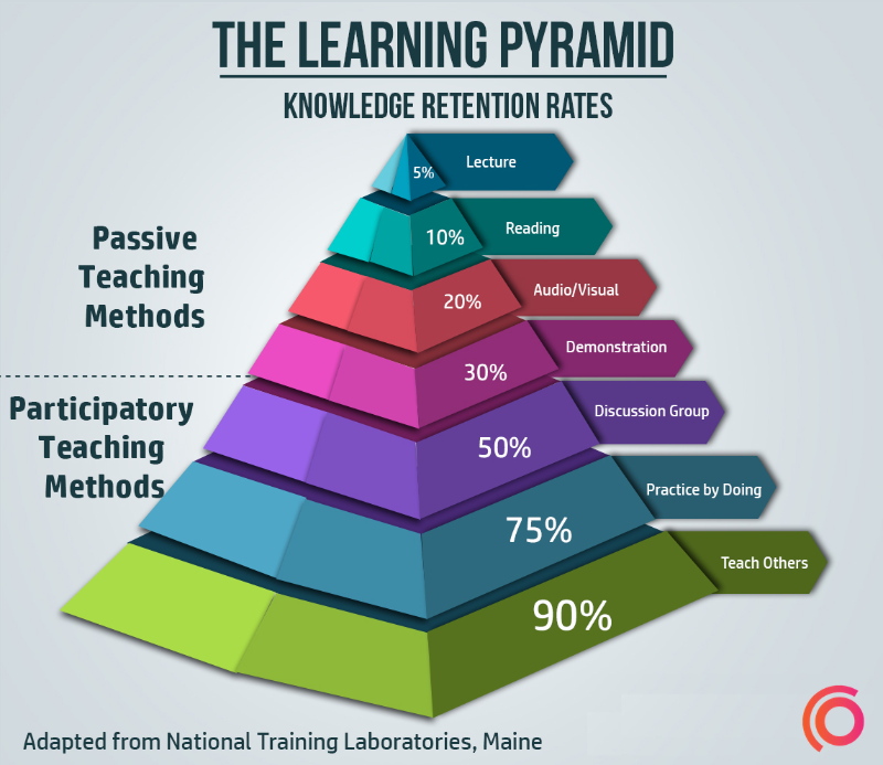 The Learning Pyramid | Results Driven Coaching | Nick Van Nice